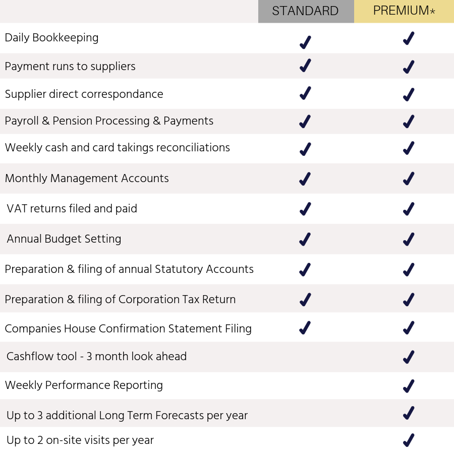 Package comparison by Virgate Accounts a plug-in Accounts Department of retail accountants, hotel accountants, as well as pub and restaurant sector accountants.